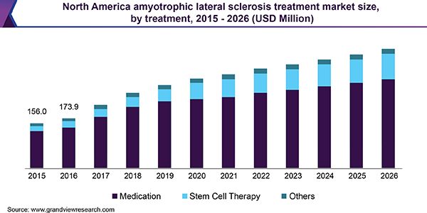 North America amyotrophic lateral sclerosis treatment market size, by treatment, 2015 - 2026 (USD Million)