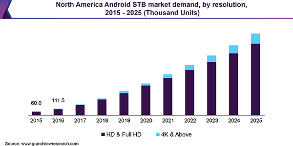 North America Android STB market