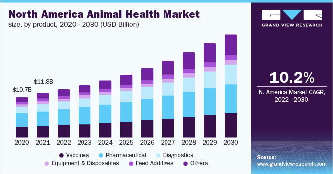 North America animal health market size, by product, 2016 - 2027 (USD Billion)