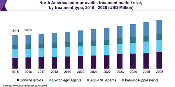 Anterior Uveitis Treatment Market