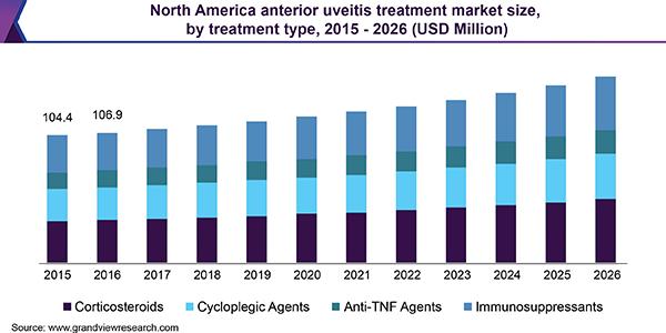 Anterior Uveitis Treatment Market