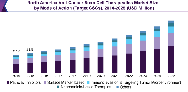 North America Anti-Cancer Stem Cell Therapeutics Market Size, by Mode of Action (Target CSCs), 2014-2025 (USD Million)