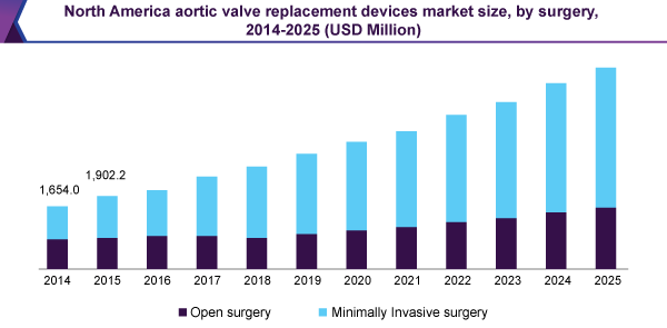 North America aortic valve replacement devices market