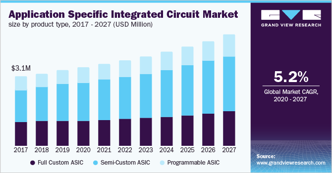 North America ASIC market size