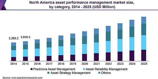 North America asset performance management market size, by category, 2014 - 2025 (USD Million)