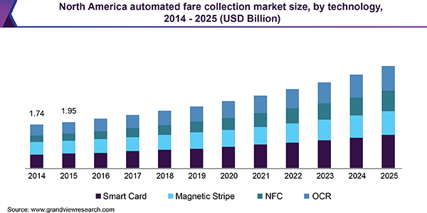 North America Automated Fare Collection market