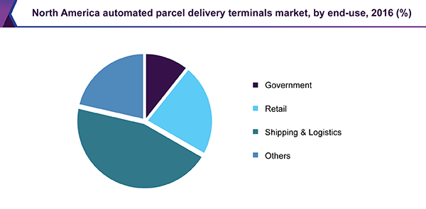 North America automated parcel delivery terminals market, by end-use, 2016 (%)