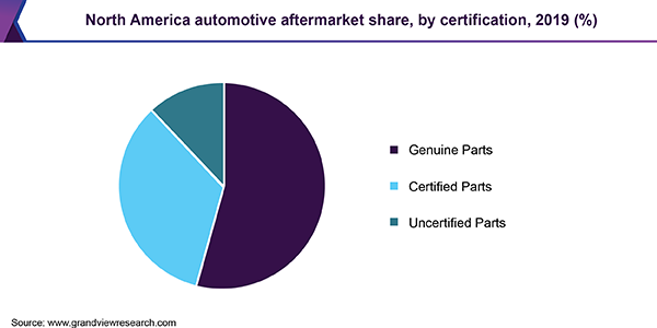 North America automotive aftermarket share, by certification, 2019 (%)