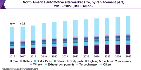 North America automotive aftermarket size, by replacement part, 2016 - 2027 (USD Billion)