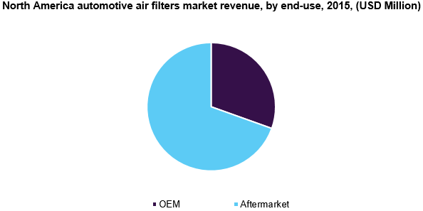 North America automotive air filters market