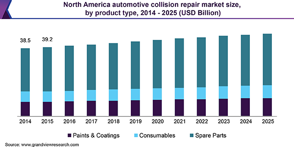 North America automotive collision repair market