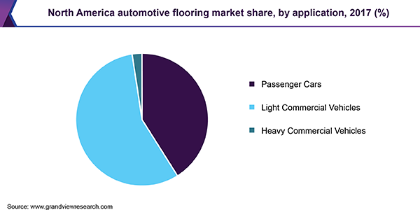 North America automotive flooring market