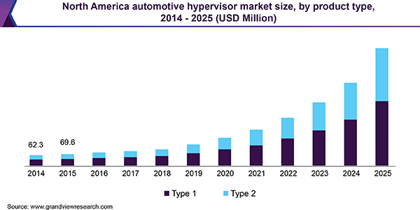 North America automotive hypervisor market size, by product type, 2014 - 2025 (USD Million)