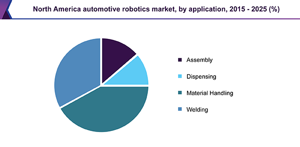 North America automotive robotics market