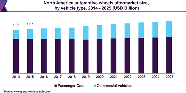 North America automotive wheels aftermarket size, by vehicle type, 2014 - 2025 (USD Billion)