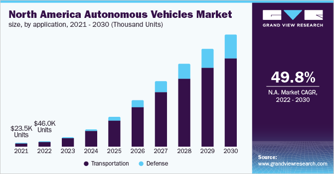 North America autonomous vehicles market demand, by application, 2020 - 2030 (Thousand Units)