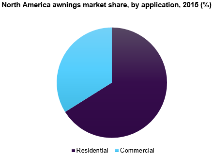 North America awnings market share, by application, 2015 (%)
