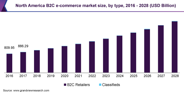 North America B2C e-commerce market size, by type, 2016 - 2028 (USD Billion)
