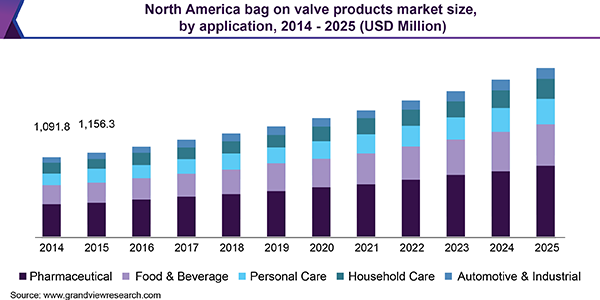 North America bag on valve products market