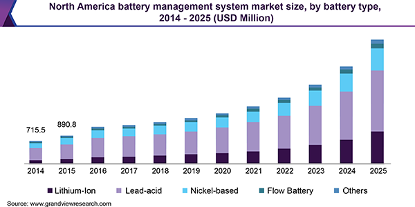 North America battery management system market