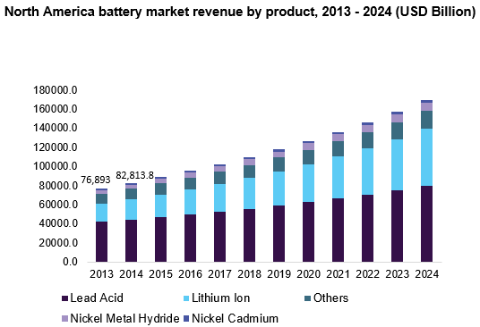 Battery Market Size Share Industry Research Report 2024
