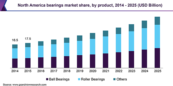North America bearings market share, by product, 2014 - 2025 (USD Billion)