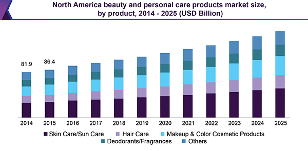 North America beauty and personal care products market size, by product, 2014 - 2025 (USD Billion)