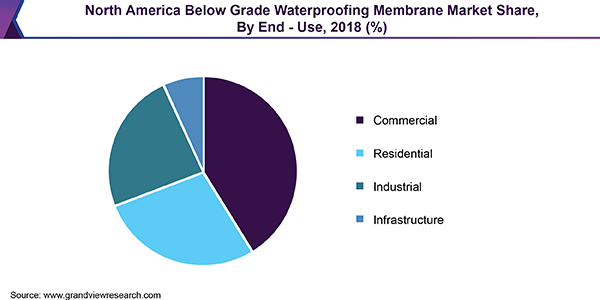 North America Below Grade Waterproofing Membrane Market Share, By End-Use, 2018 (%)