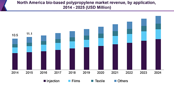 North America Bio-based Polypropylene (PP) market revenue, by application, 2014 - 2025 (USD Million)