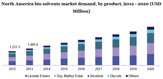 North America bio solvents market