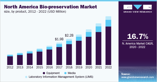 North America biopreservation market size, by product, 2012 - 2022 (USD Million)