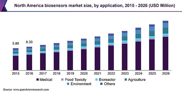 Biosensors Market Size & Share | Industry Analysis Report