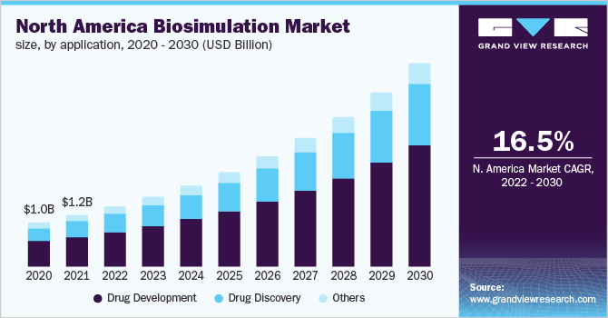 North America biosimulation market size, by product, 2013 - 2024 (USD Million)