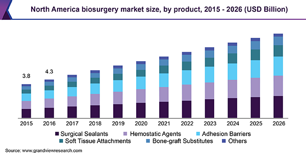 North America biosurgery market size, by product, 2015 - 2026 (USD Billion)