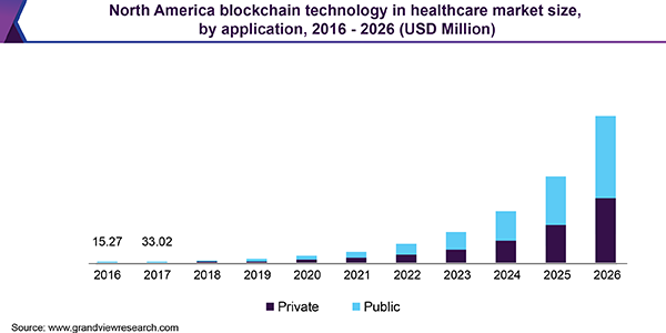 North America blockchain technology in healthcare market size