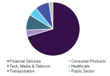 North America blockchain technology market by application, 2015 (USD Million)