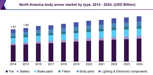 Body Armor Market Size Share Amp Trends Industry Report