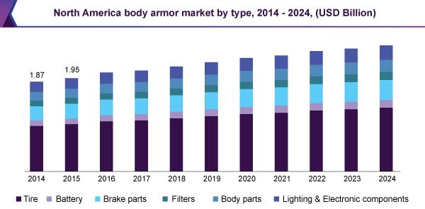 North America body armor market by type, 2014 – 2024, (USD Billion)