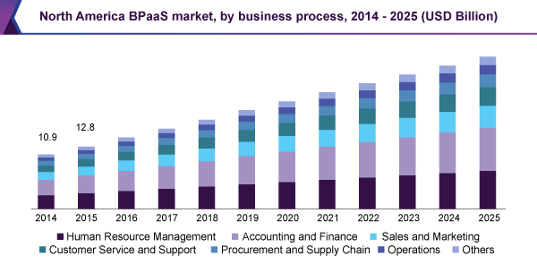 North America BPaaS market, by business process, 2014 - 2025 (USD Billion)