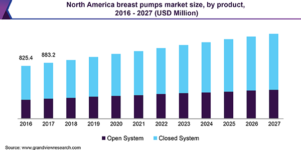 North America breast pumps market
