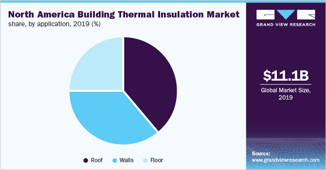North America building thermal insulation market share, by application, 2019 (%)
