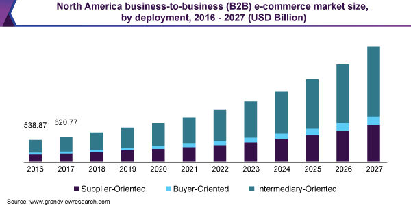 North America business-to-business (B2B) e-commerce market size