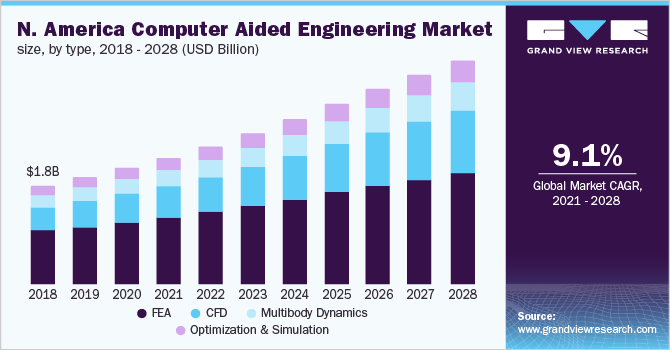 North America CAE market