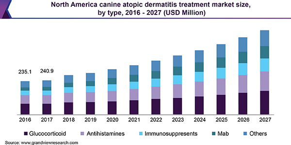 North America canine atopic dermatitis treatment market size, by type, 2016 - 2027 (USD Million)