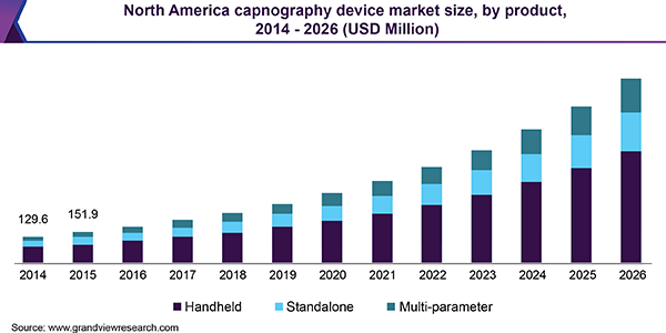 North America capnography device market