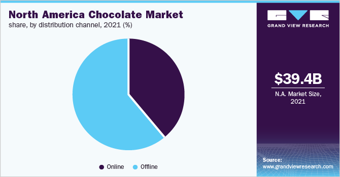 North America chocolate market revenue, by application, 2016 (%)
