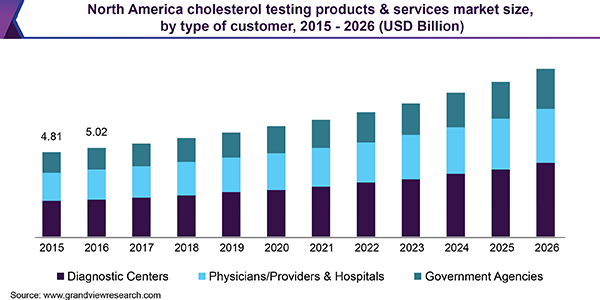 North America cholesterol testing products & services market