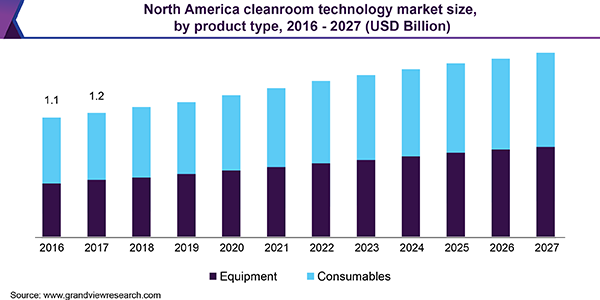 North America cleanroom technology market size
