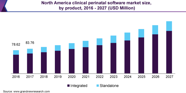 North America clinical perinatal software market size