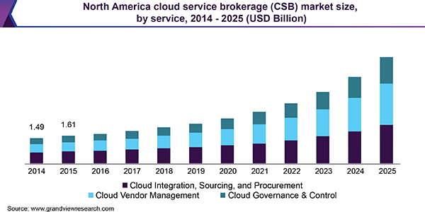 North America cloud service brokerage (CSB) market size, by service, 2014 - 2025 (USD Billion)